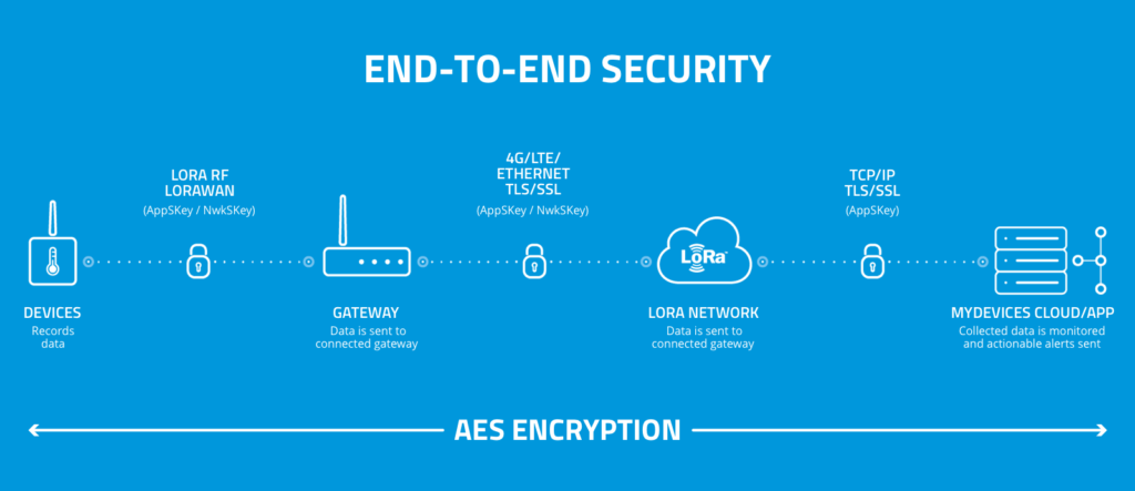 LoRa_end-to-end-security